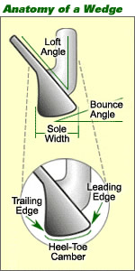use bounce in golf chipping