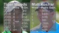 Matt Kuchar Golf Putting Analysis