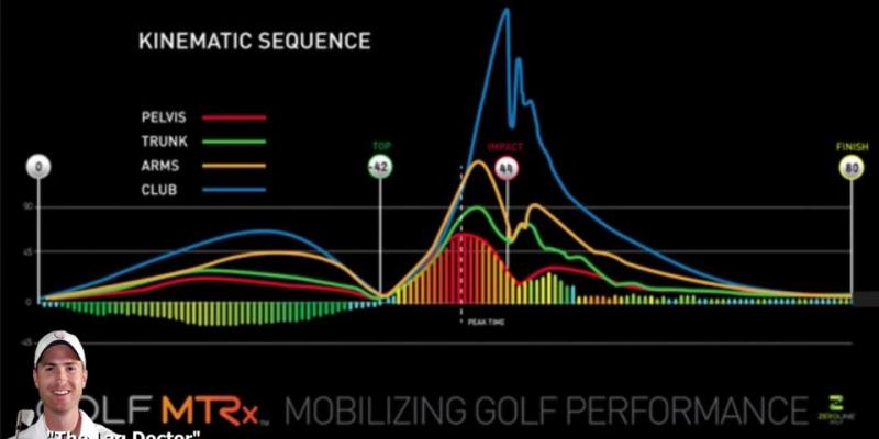 Acceleration Profile: Sequence for Speed